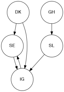 Directed graph showing connections from 'GH' to 'SL', from 'SL' to 'IG', from 'DK' to 'SE' and 'IG', and from 'SE' and 'IG' to one another.