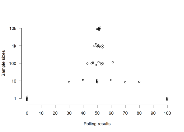 Spread of random sample polls from a population of ten million