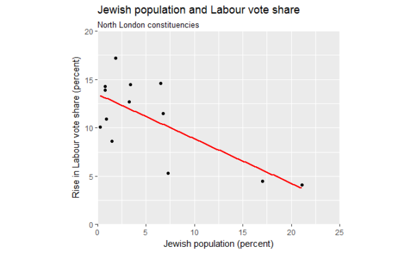 Change in Labour vote share in North London constituencies, and their Jewish population