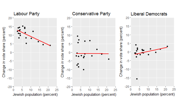 2015-2017 changes in vote share for the Labour Party, Conservative Party, and Liberal Democrats in the 20 British constituencies with the highest Jewish populations