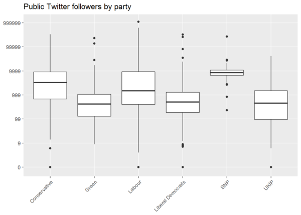 Twitter following by party, GE 2017