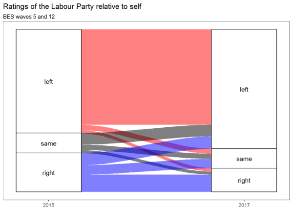 Ratings of the Labour Party relative to self in BES waves 5 and 12