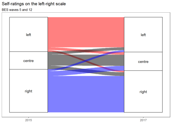 Self-ratings on the left-right political scale in BES waves 5 and 12