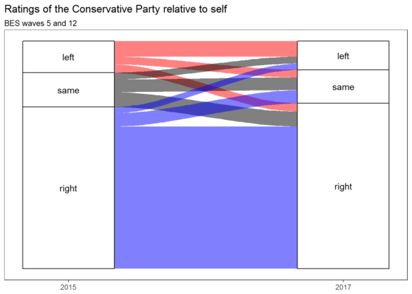 Ratings of the Conservative Party relative to self in BES waves 5 and 12