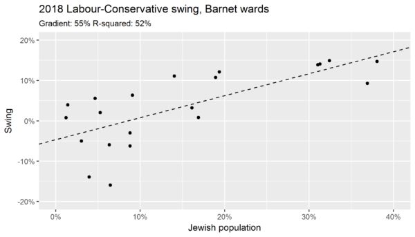 Swing from Labour to Conservatives by population, Barnet local elections (2014-2018)