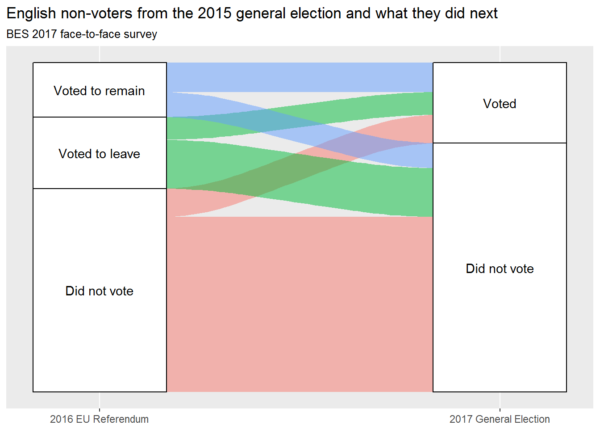 The subsequent voting behaviour of 2015 General Election non-voters