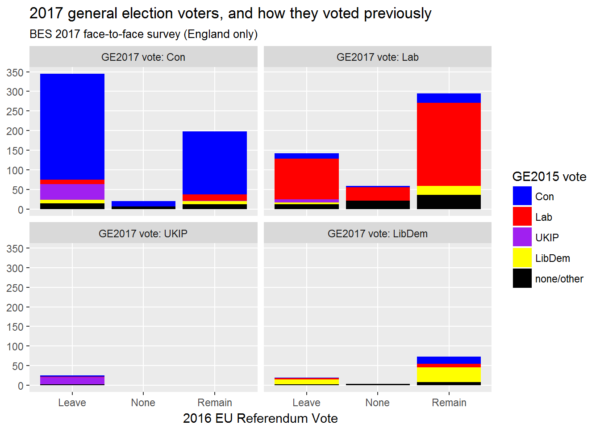 Voters in the 2017 general election - and how they voted previously